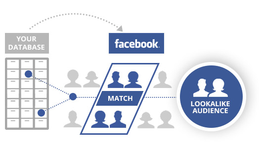 facebook audience targeting campagne